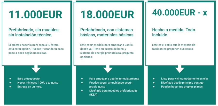 Precios de las minicasas en España